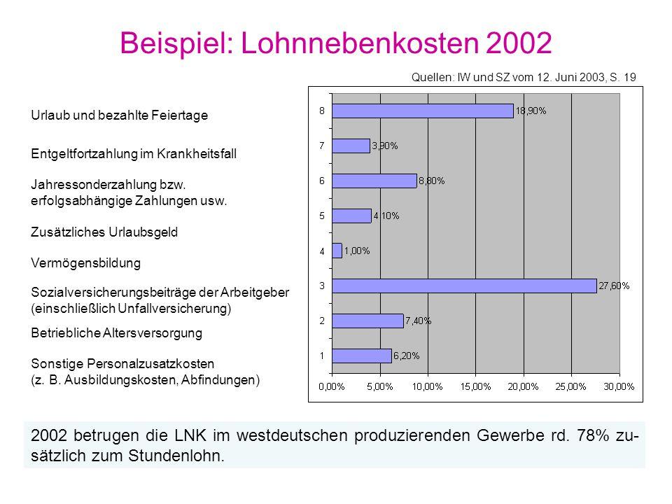 Beispiel: Lohnnebenkosten 2002