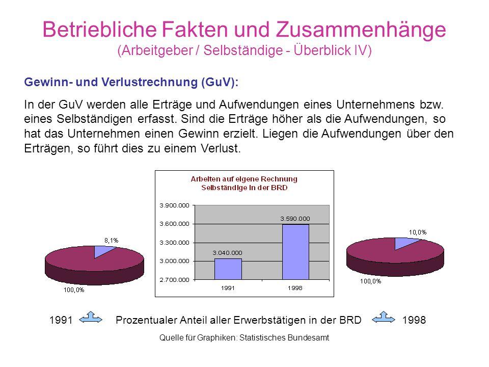 Quelle für Graphiken: Statistisches Bundesamt