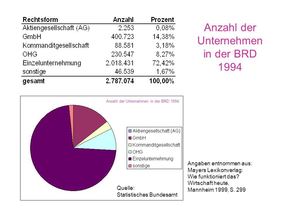 Anzahl der Unternehmen in der BRD 1994