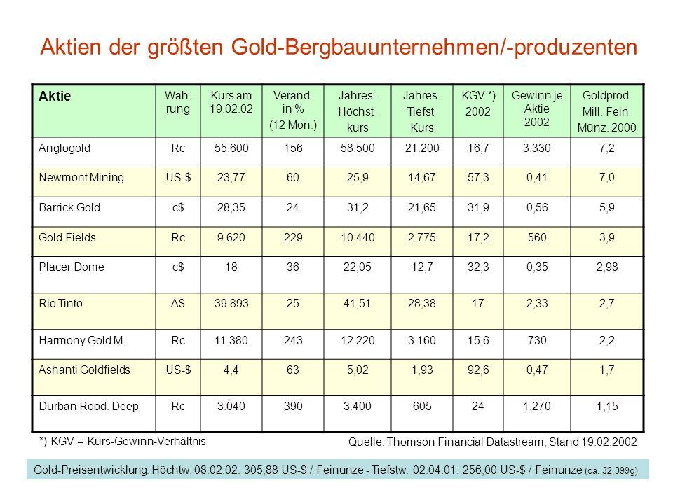 Aktien der größten Gold-Bergbauunternehmen/-produzenten