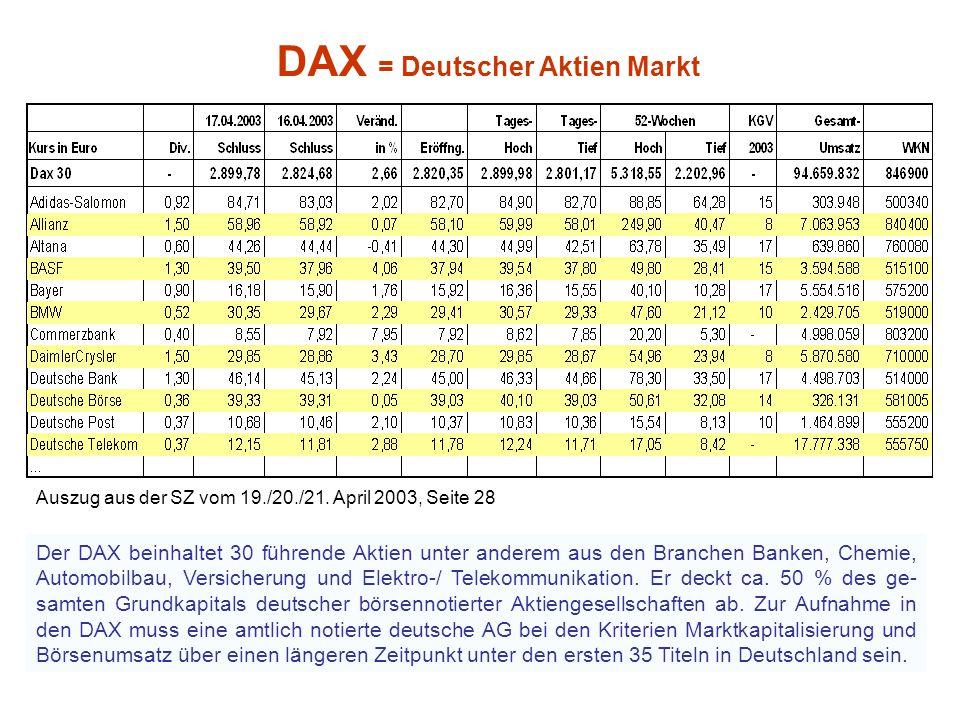 DAX = Deutscher Aktien Markt