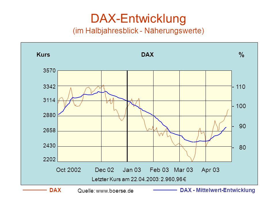 DAX-Entwicklung (im Halbjahresblick - Näherungswerte)