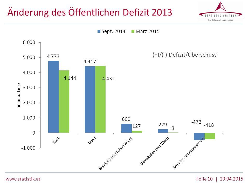 Änderung des Öffentlichen Defizit 2013