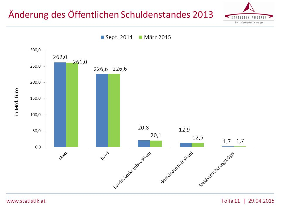 Änderung des Öffentlichen Schuldenstandes 2013