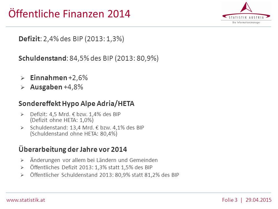 Öffentliche Finanzen 2014 Defizit: 2,4% des BIP (2013: 1,3%)