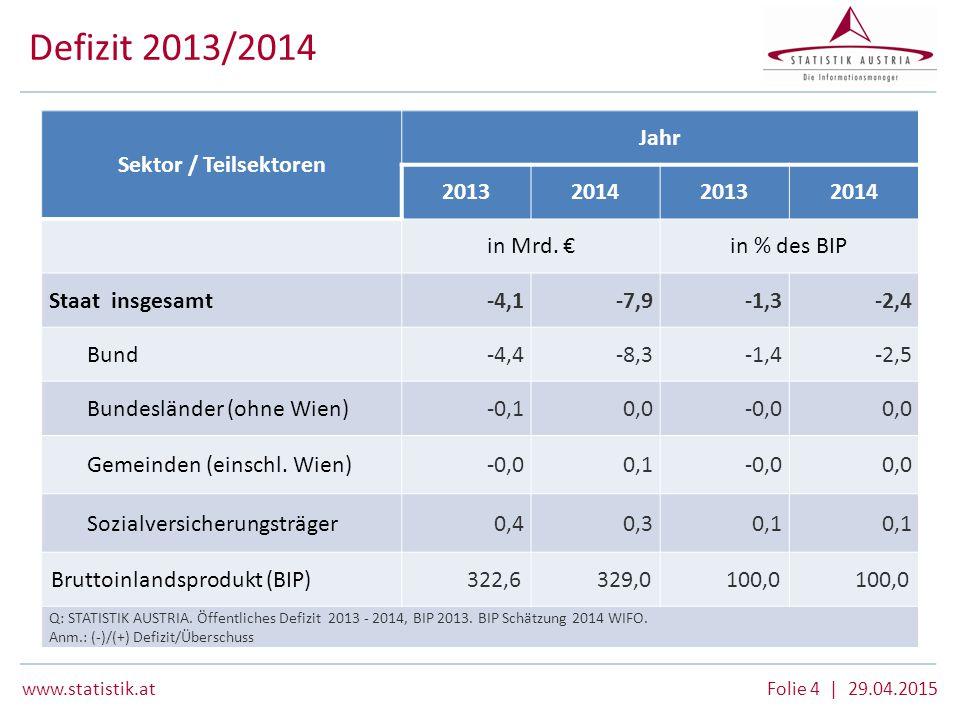 Defizit 2013/2014 Sektor / Teilsektoren Jahr 2013 2014 in Mrd. €