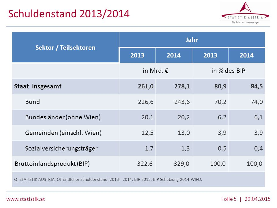 Schuldenstand 2013/2014 Sektor / Teilsektoren Jahr 2013 2014 in Mrd. €
