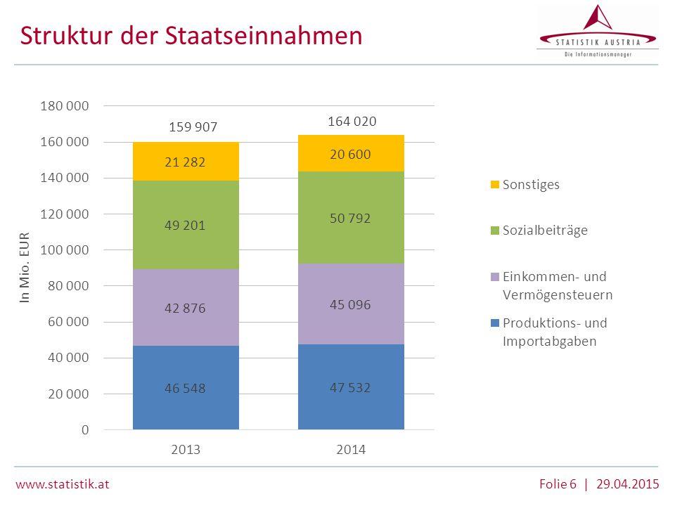 Struktur der Staatseinnahmen