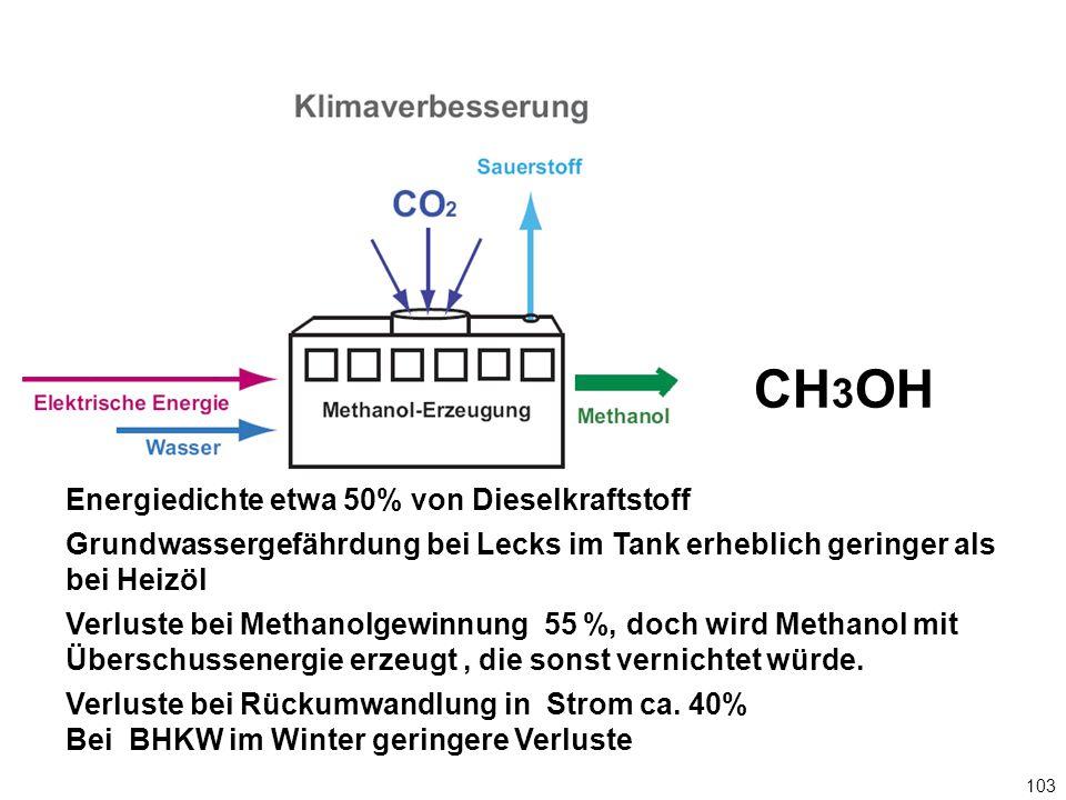 CH3OH Energiedichte etwa 50% von Dieselkraftstoff
