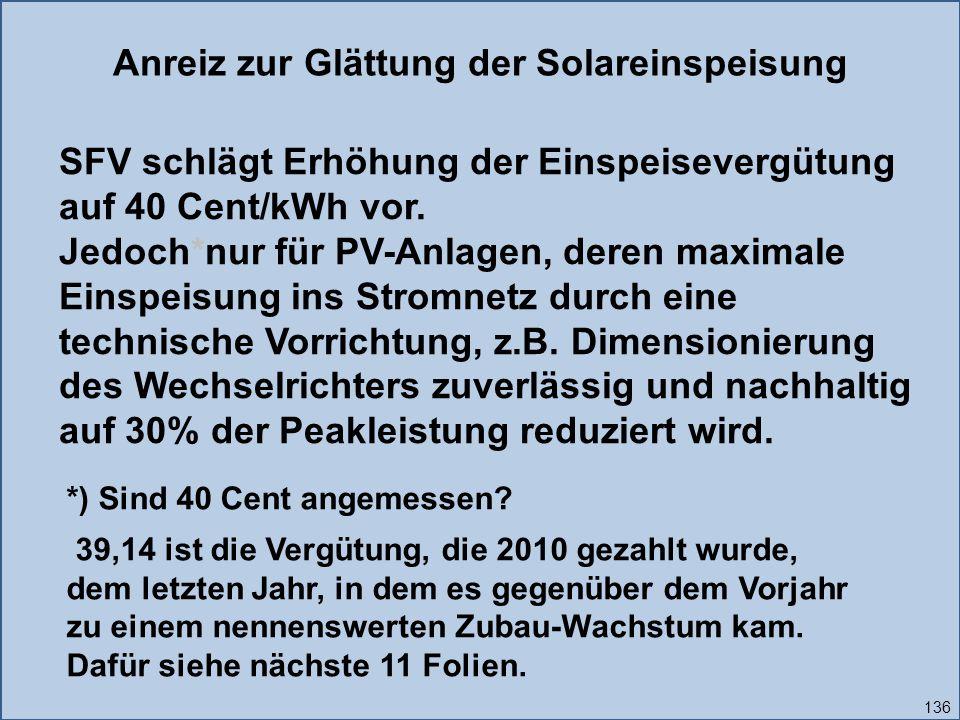 Anreiz zur Glättung der Solareinspeisung