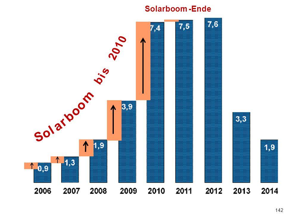 Solarboom -Ende Jährlicher PV-Zubau in GW. b. i. s. 2. 1. S. o. l. a. r. b. m.