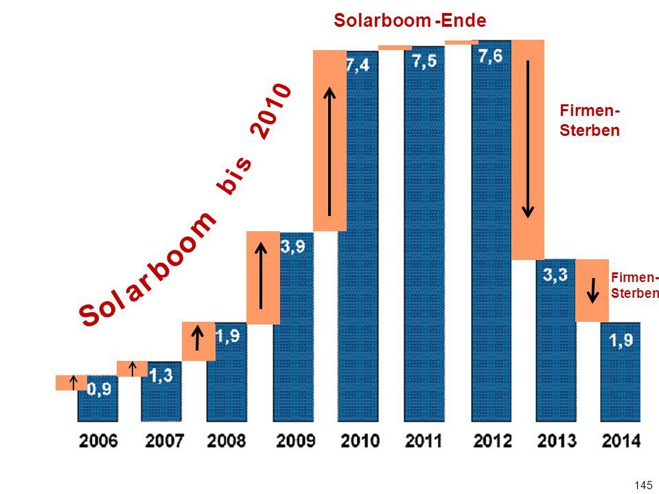 Solarboom -Ende Jährlicher PV-Zubau in GW. b. i. s. 2. 1. Firmen-Sterben. S. o. l. a. r.