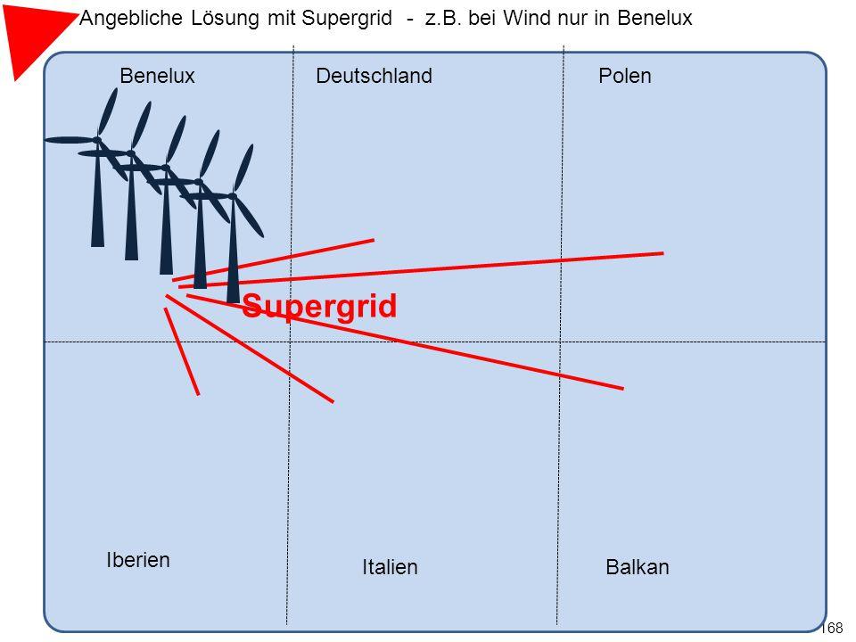 Angebliche Lösung mit Supergrid - z.B. bei Wind nur in Benelux