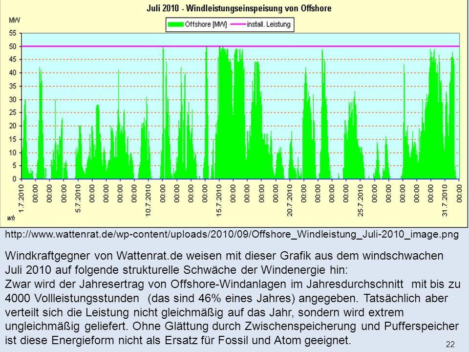 http://www.wattenrat.de/wp-content/uploads/2010/09/Offshore_Windleistung_Juli-2010_image.png