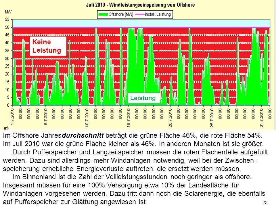 Keine Leistung. Leistung. Im Offshore-Jahresdurchschnitt beträgt die grüne Fläche 46%, die rote Fläche 54%.