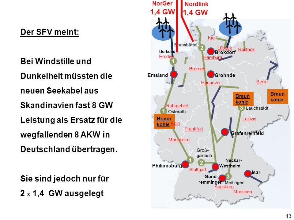 NorGer Nordlink. 1,4 GW. 1,4 GW. Der SFV meint: