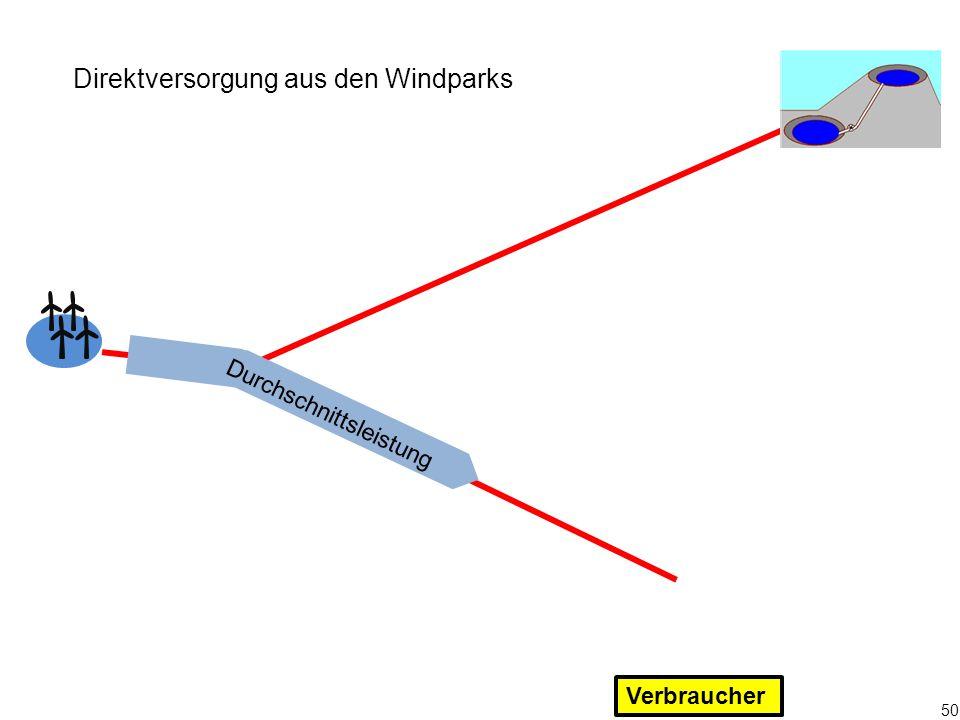 Direktversorgung aus den Windparks