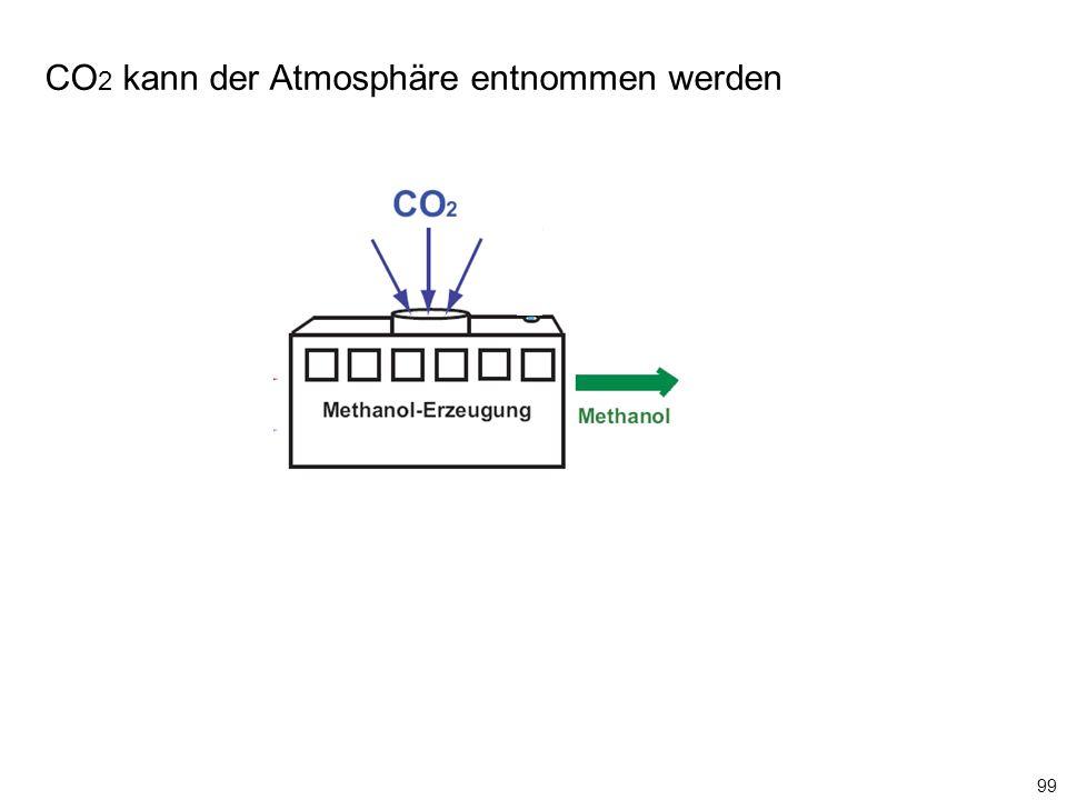 CO2 kann der Atmosphäre entnommen werden