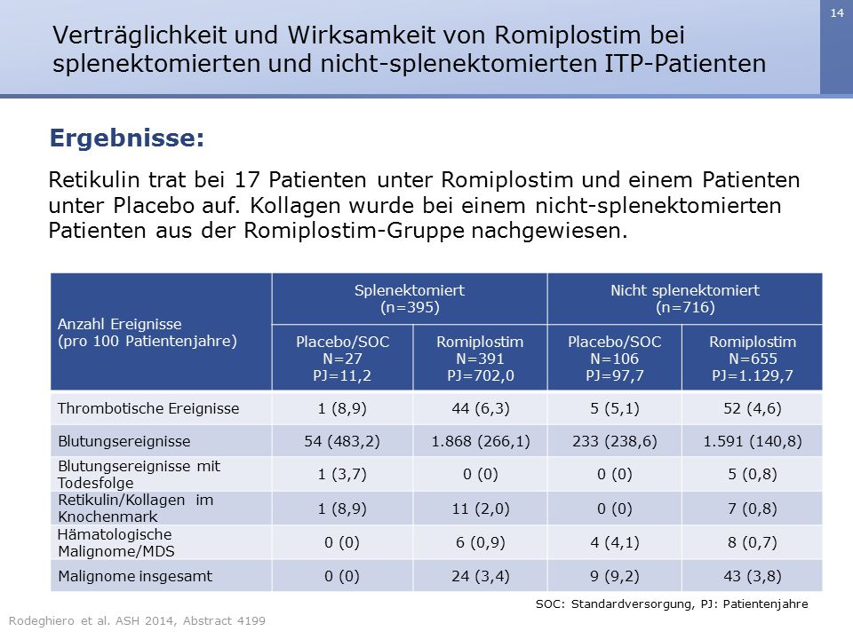 Verträglichkeit und Wirksamkeit von Romiplostim bei splenektomierten und nicht-splenektomierten ITP-Patienten