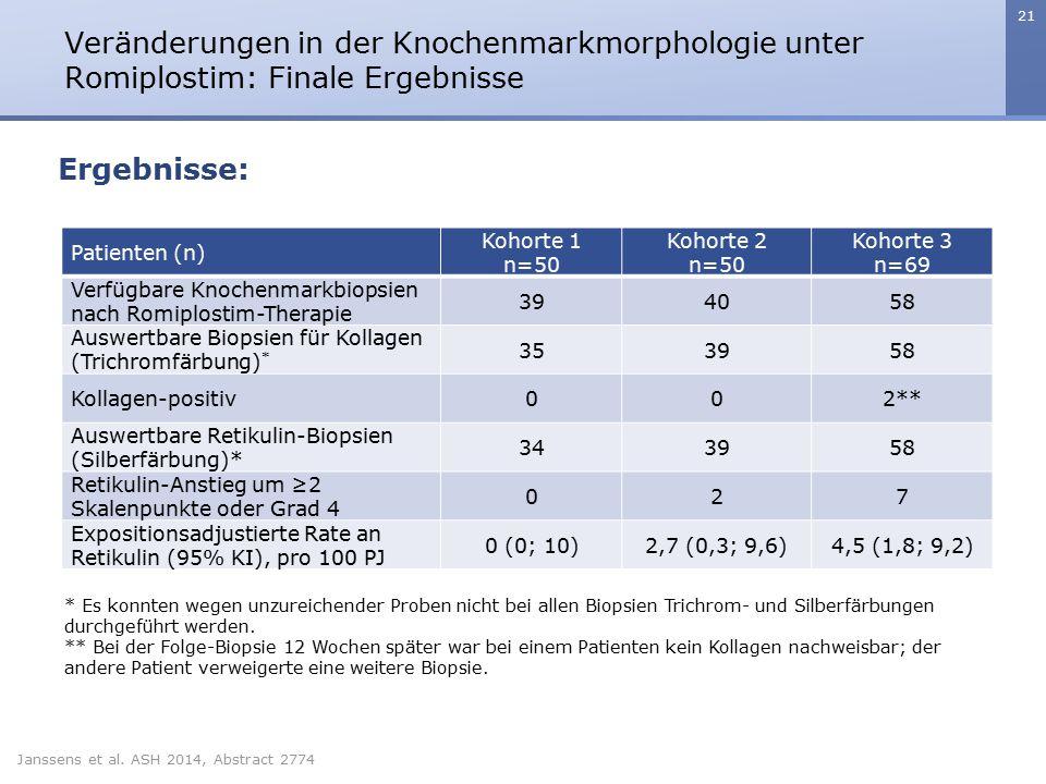 Veränderungen in der Knochenmarkmorphologie unter Romiplostim: Finale Ergebnisse
