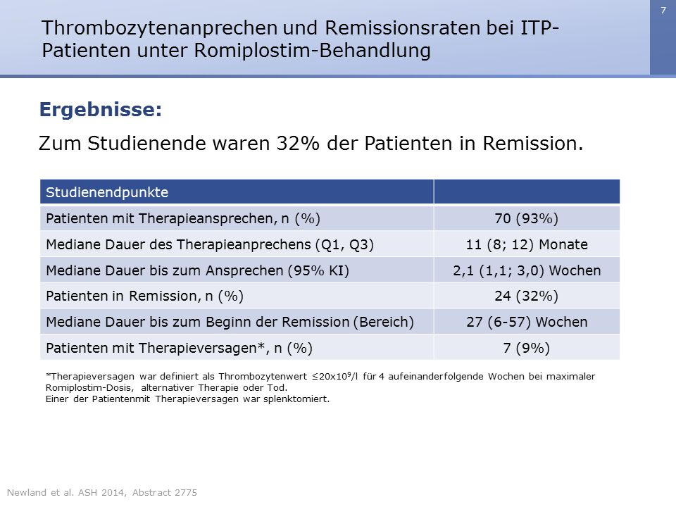 Zum Studienende waren 32% der Patienten in Remission.
