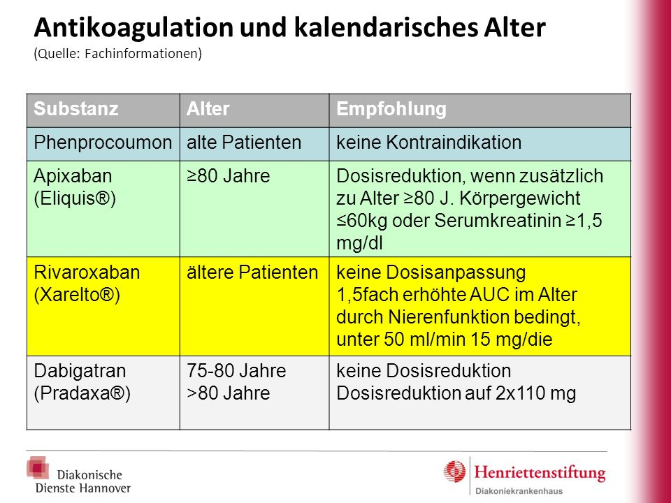 Antikoagulation und kalendarisches Alter (Quelle: Fachinformationen)