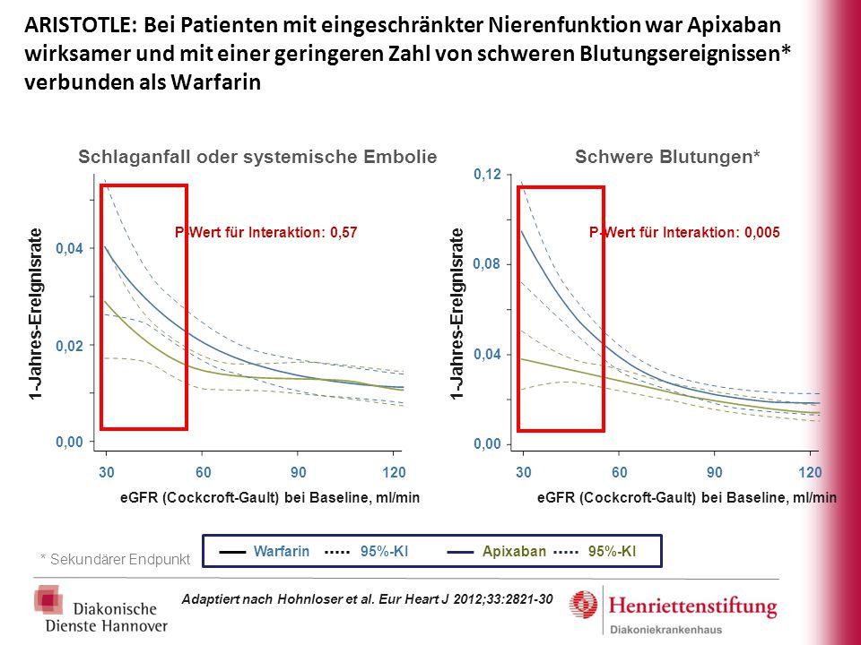 ARISTOTLE: Bei Patienten mit eingeschränkter Nierenfunktion war Apixaban wirksamer und mit einer geringeren Zahl von schweren Blutungsereignissen* verbunden als Warfarin