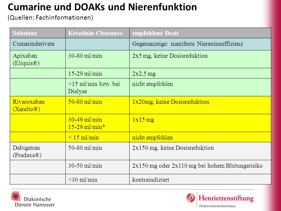 Cumarine und DOAKs und Nierenfunktion (Quellen: Fachinformationen)