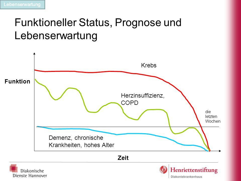 Funktioneller Status, Prognose und Lebenserwartung