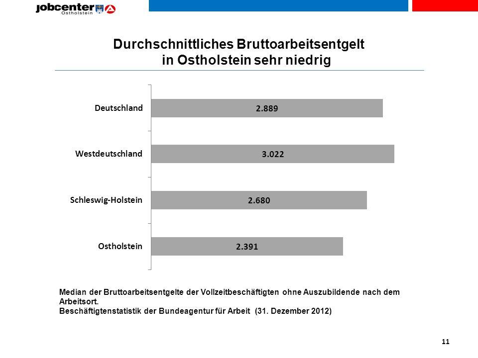 Durchschnittliches Bruttoarbeitsentgelt in Ostholstein sehr niedrig