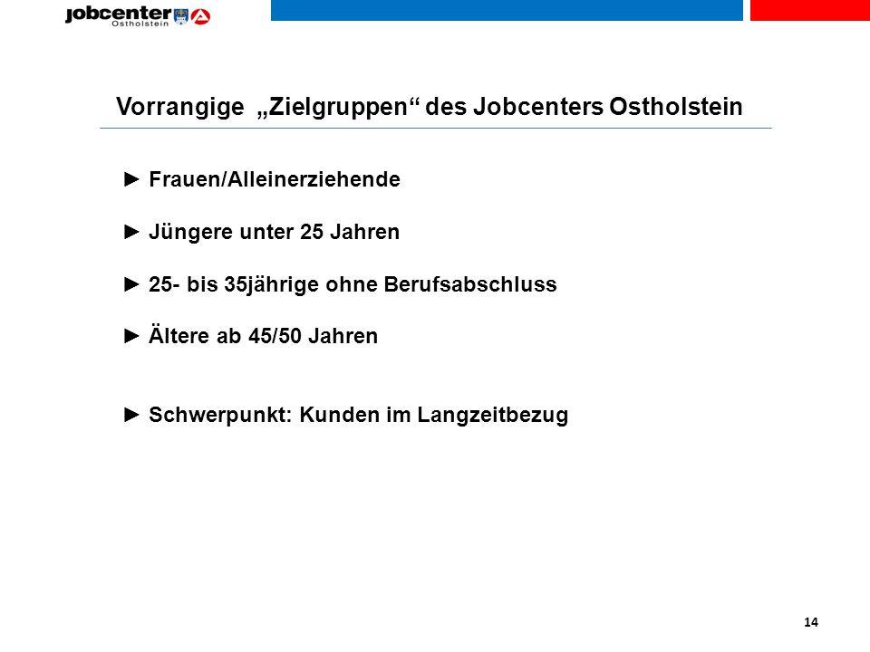"""Vorrangige """"Zielgruppen des Jobcenters Ostholstein"""