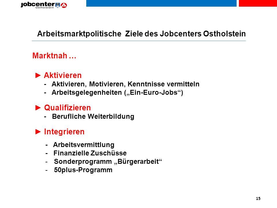 Arbeitsmarktpolitische Ziele des Jobcenters Ostholstein