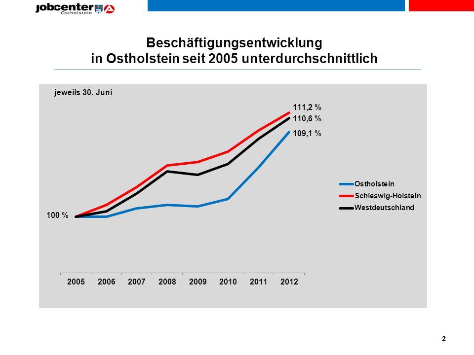 Beschäftigungsentwicklung in Ostholstein seit 2005 unterdurchschnittlich
