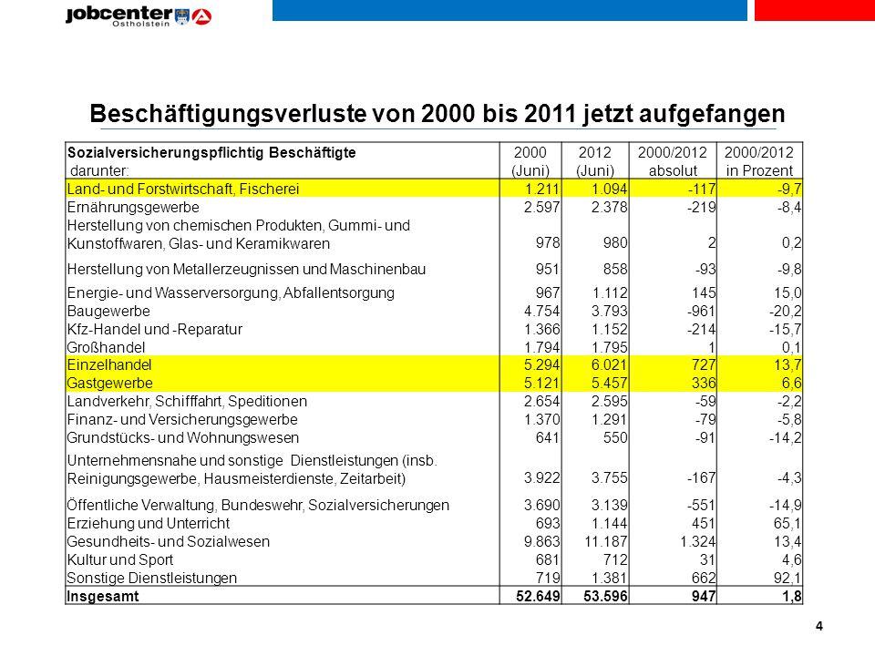 Beschäftigungsverluste von 2000 bis 2011 jetzt aufgefangen
