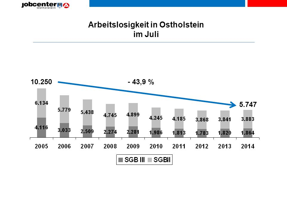 Arbeitslosigkeit in Ostholstein im Juli