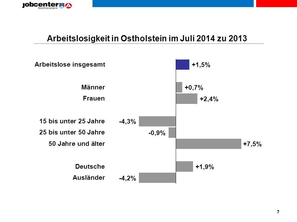 Arbeitslosigkeit in Ostholstein im Juli 2014 zu 2013