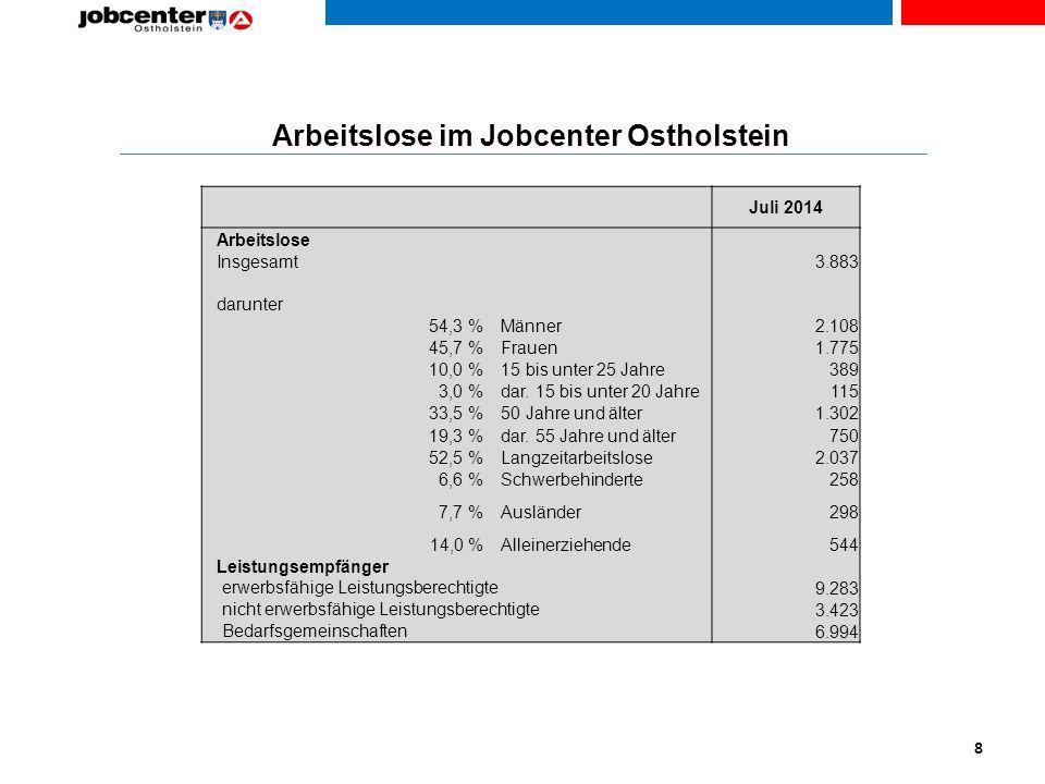 Arbeitslose im Jobcenter Ostholstein