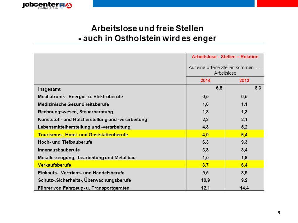 Arbeitslose und freie Stellen - auch in Ostholstein wird es enger