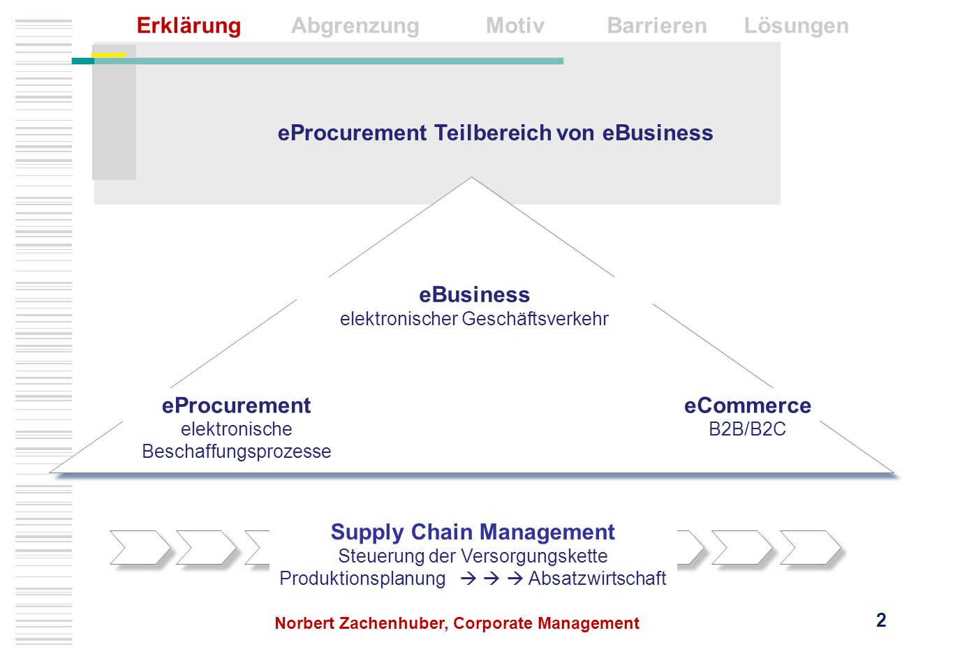 eProcurement Teilbereich von eBusiness Supply Chain Management