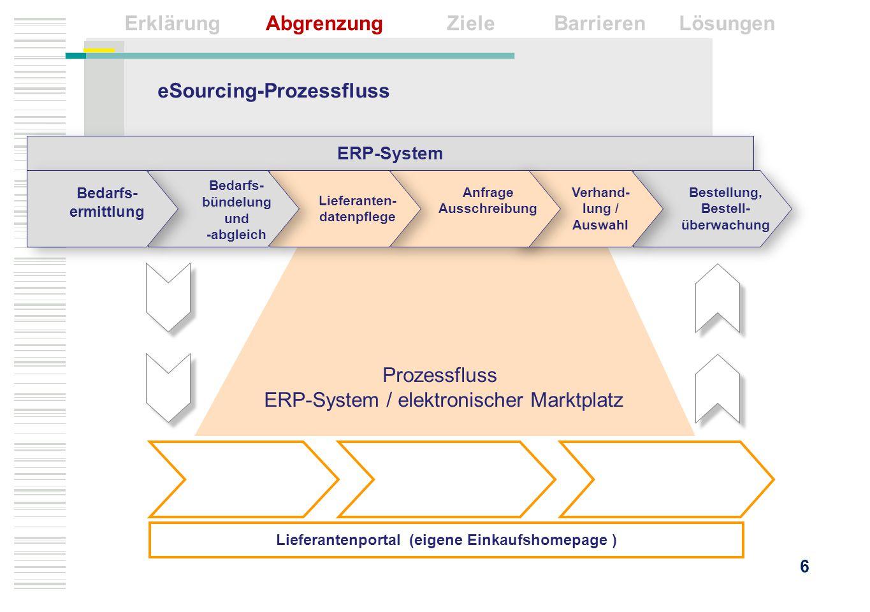eSourcing-Prozessfluss