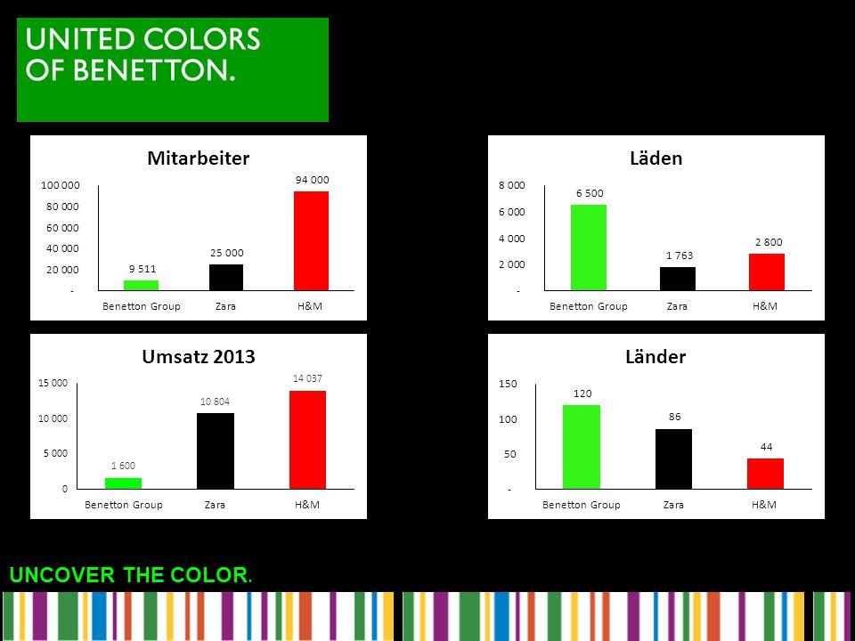 Mitarbeiter Benetton so wenige weil Produktion und Frachises nicht dazugehören