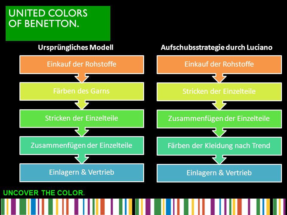 Ursprüngliches Modell Aufschubsstrategie durch Luciano