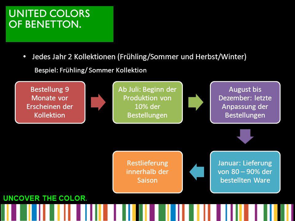Jedes Jahr 2 Kollektionen (Frühling/Sommer und Herbst/Winter)