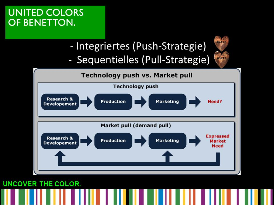 - Integriertes (Push-Strategie) - Sequentielles (Pull-Strategie)