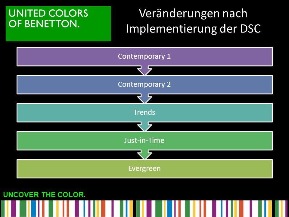 Veränderungen nach Implementierung der DSC
