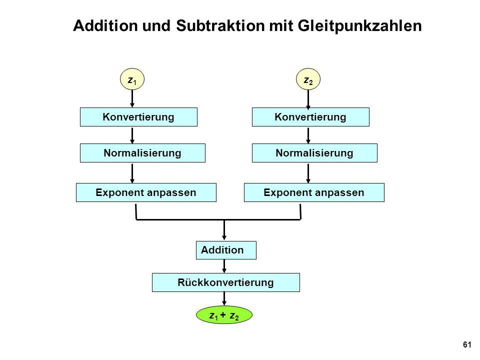 Addition und Subtraktion mit Gleitpunkzahlen