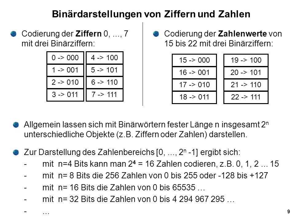 Binärdarstellungen von Ziffern und Zahlen