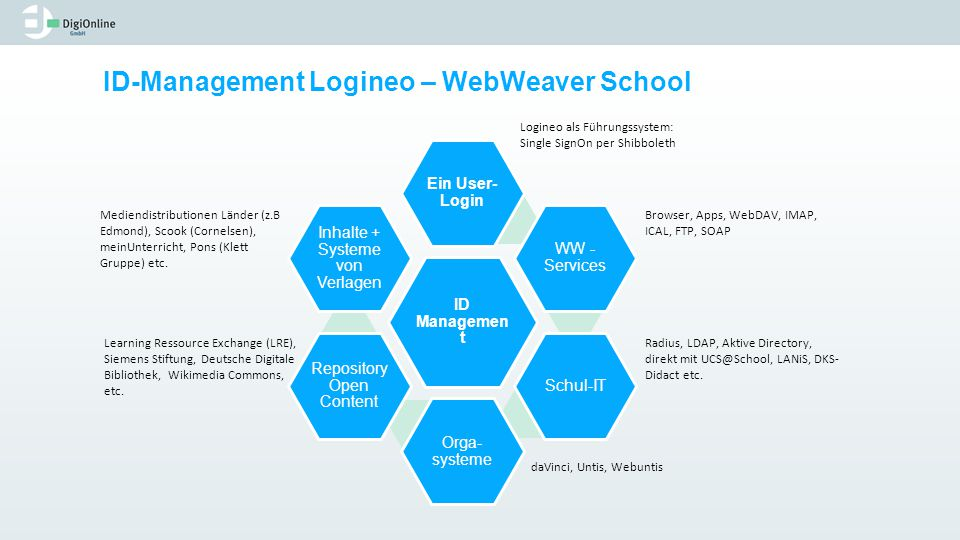 ID-Management Logineo – WebWeaver School