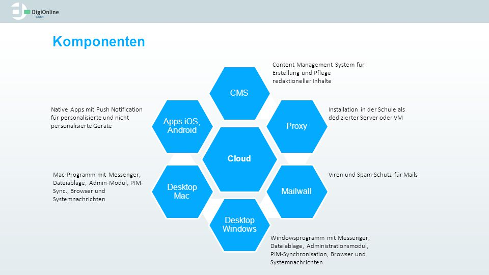Komponenten Cloud CMS Proxy Mailwall Desktop Windows Desktop Mac