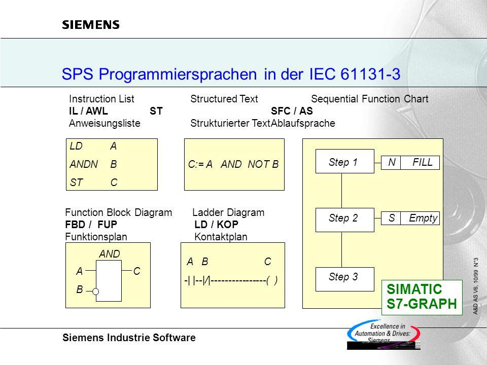 SPS Programmiersprachen in der IEC 61131-3